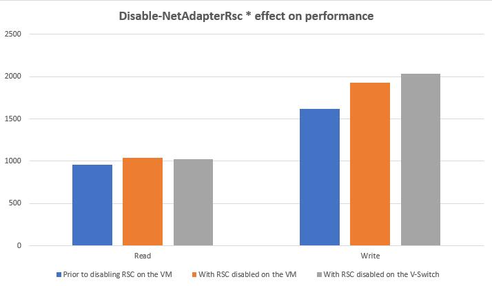 Disable-NetAdapterRsc * effect on performance